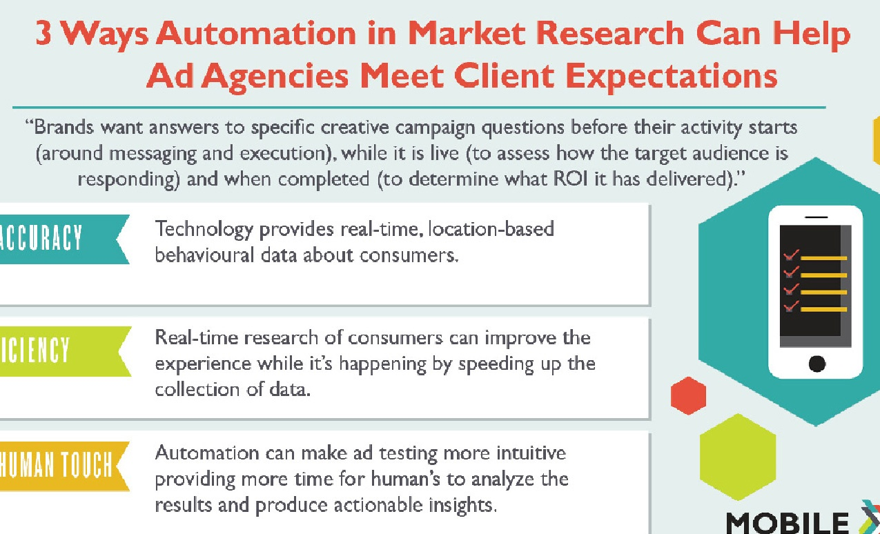 Automation in Market Research