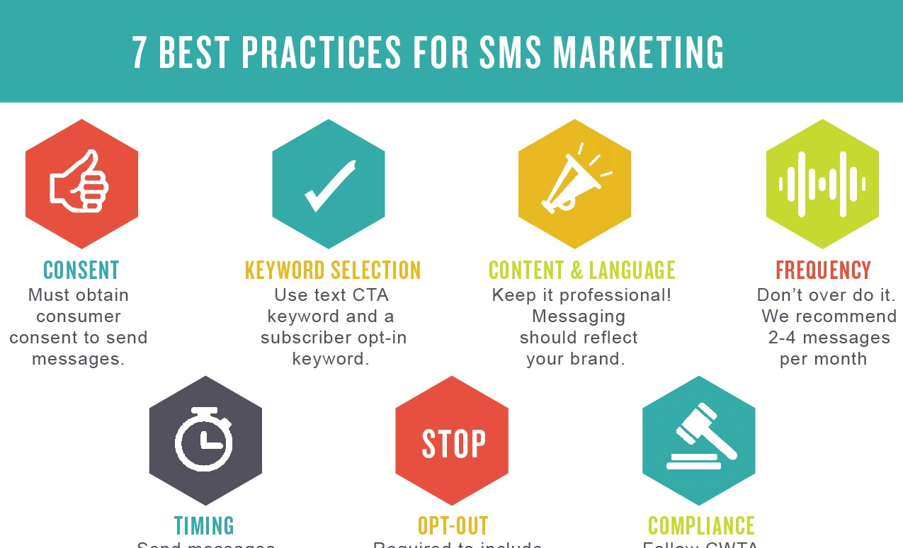 7 Best Practices for SMS Marketing