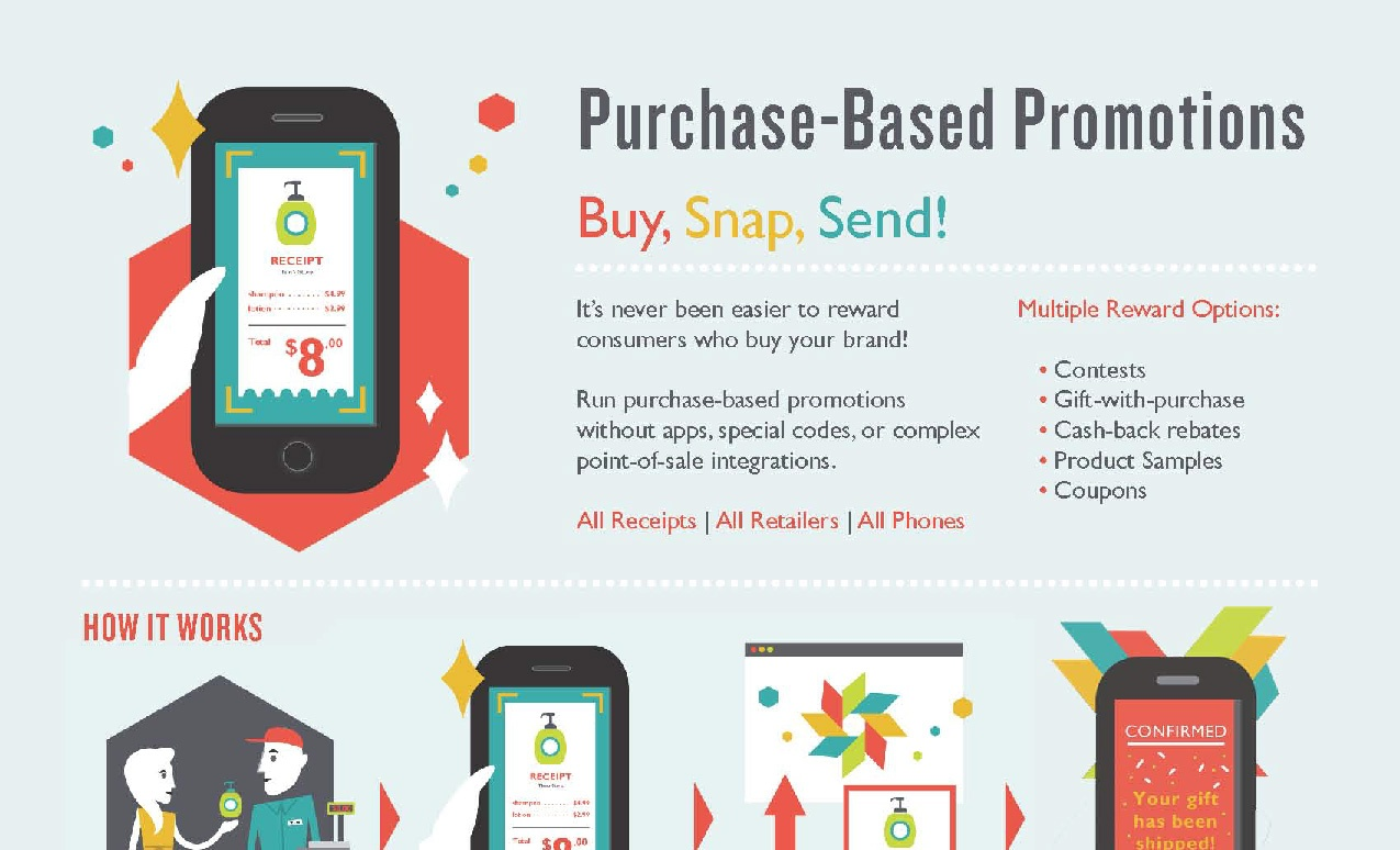 Purchase-Based Promotion - How It Works