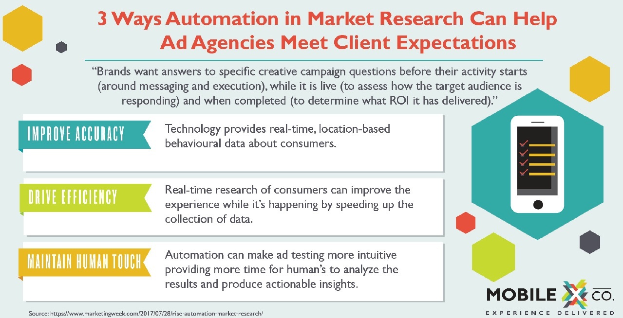 Market Research Automation