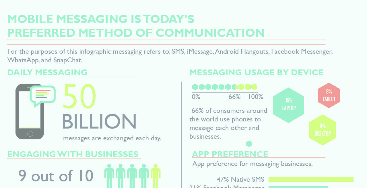 Consumer Messaging Infographic